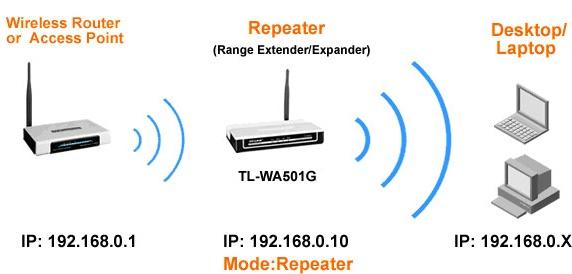 repetor_wi-fi