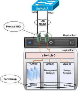 vSphere-Networking